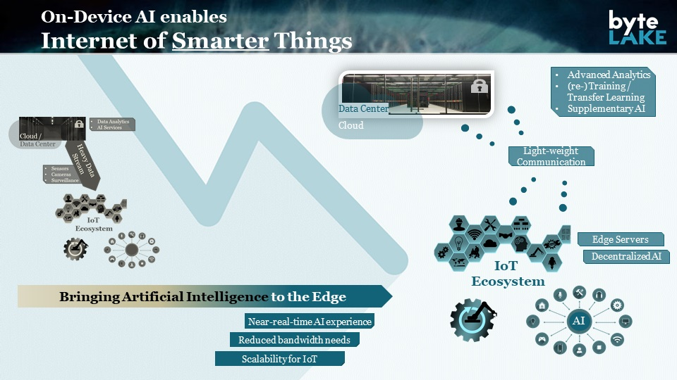 Internet of Smarter Things