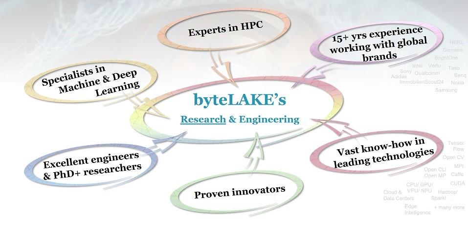 byteLAKE Team