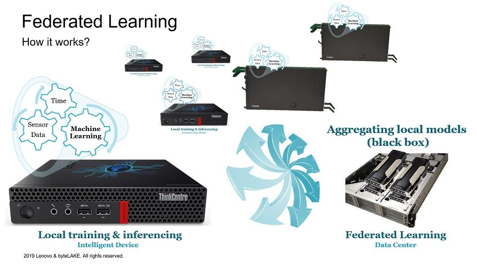 Federated Learning: how it works?