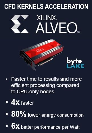 byteLAKE's CFD Kernel optimized for Xilinx Alveo - results
