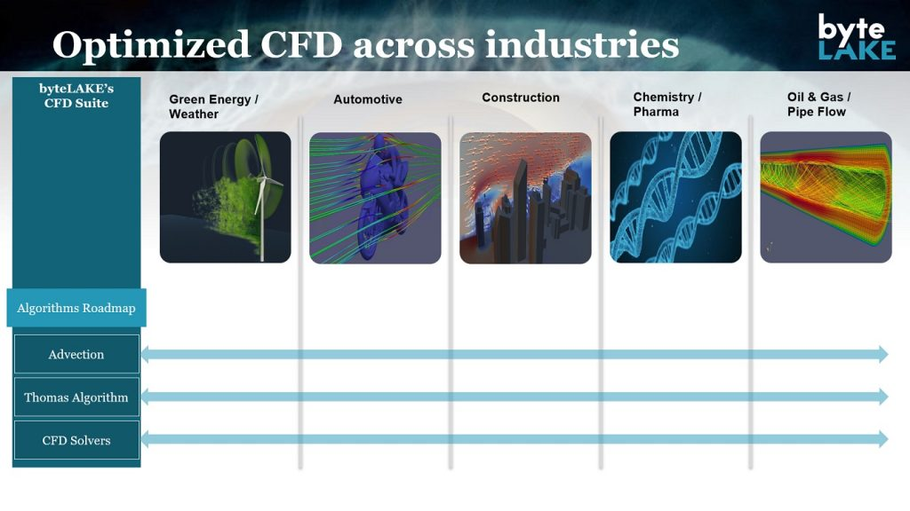 byteLAKE's CFD Suite Accelerating Industries