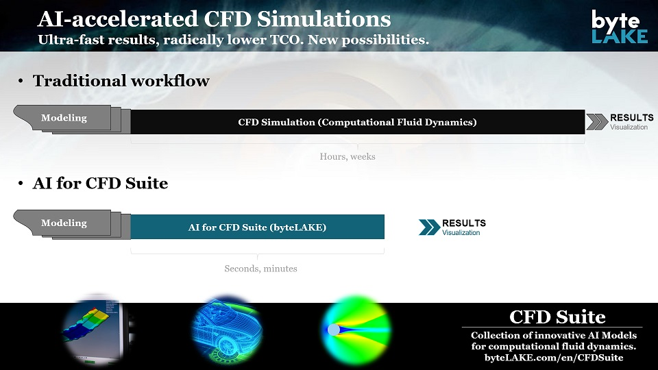 AI accelerated CFD