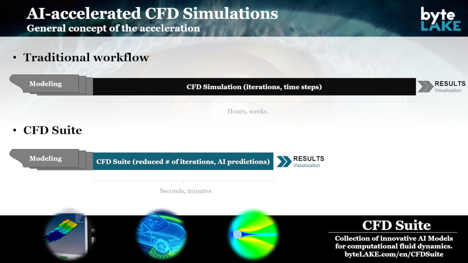 CFD Suite (AI-accelerated CFD)