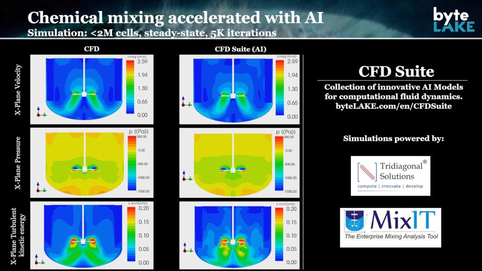 CFD Suite in action (chemical mixing)