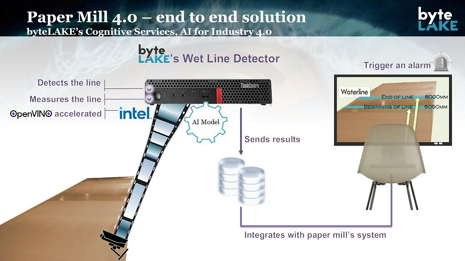 byteLAKE's AI - detecting wet line in paper production