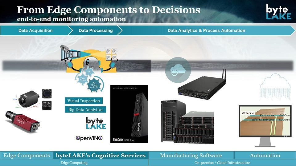 byteLAKE's Cognitive Services - end to end solution